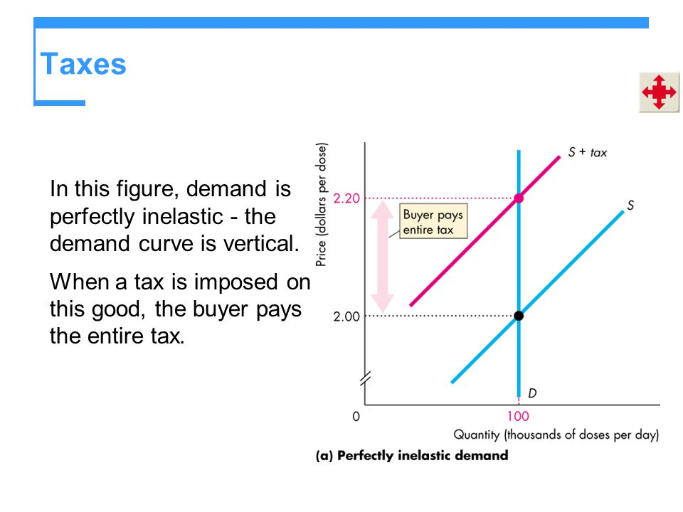 Taxes In this figure, demand is perfectly inelastic - the demand curve is vertical.
