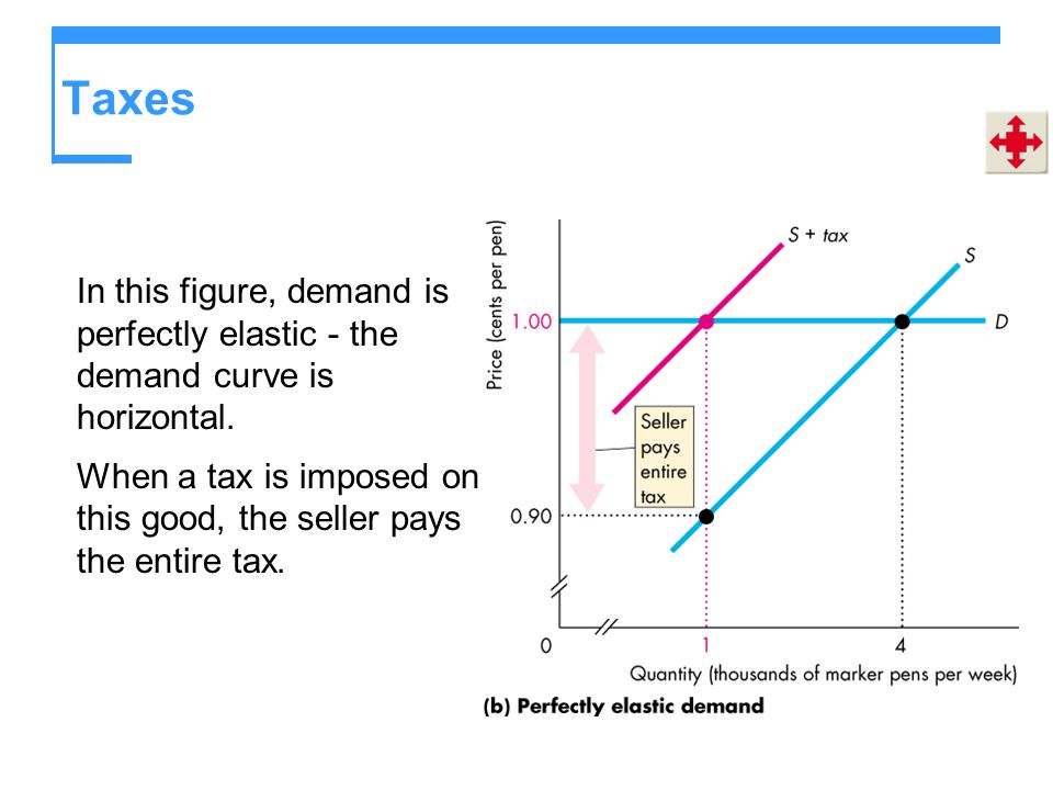 Taxes In this figure, demand is perfectly elastic - the demand curve is horizontal.