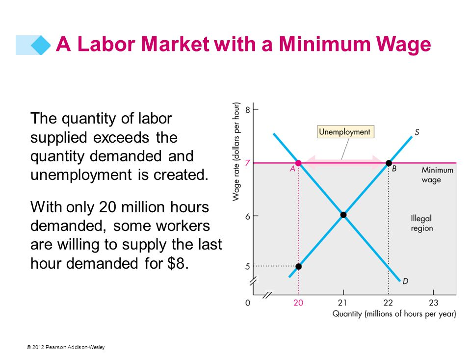 A Labor Market with a Minimum Wage