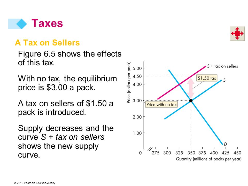 Taxes A Tax on Sellers Figure 6.5 shows the effects of this tax.