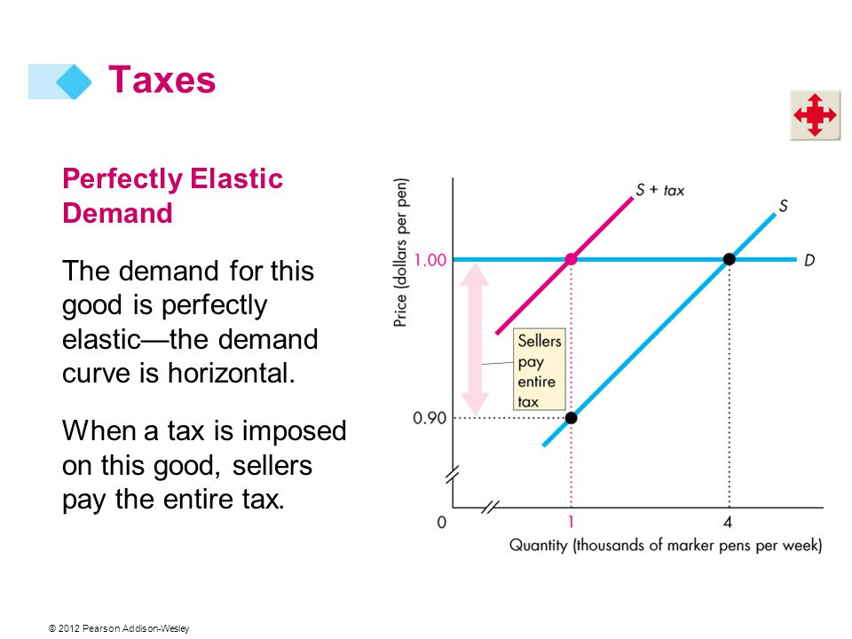 Taxes Perfectly Elastic Demand