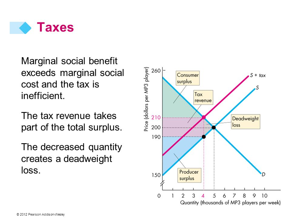 Taxes Marginal social benefit exceeds marginal social cost and the tax is inefficient. The tax revenue takes part of the total surplus.