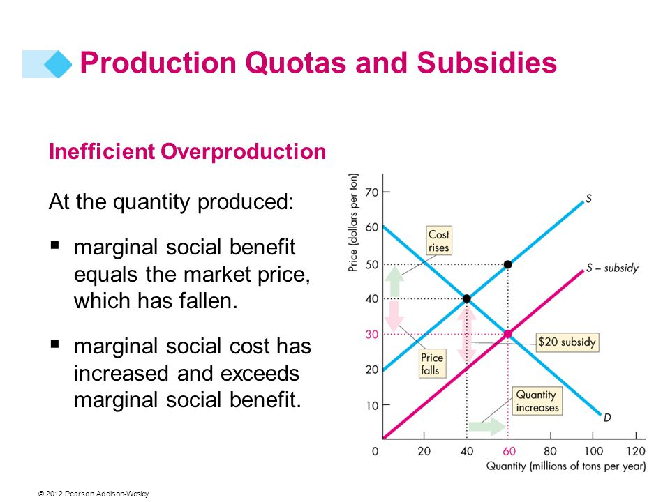 Production Quotas and Subsidies