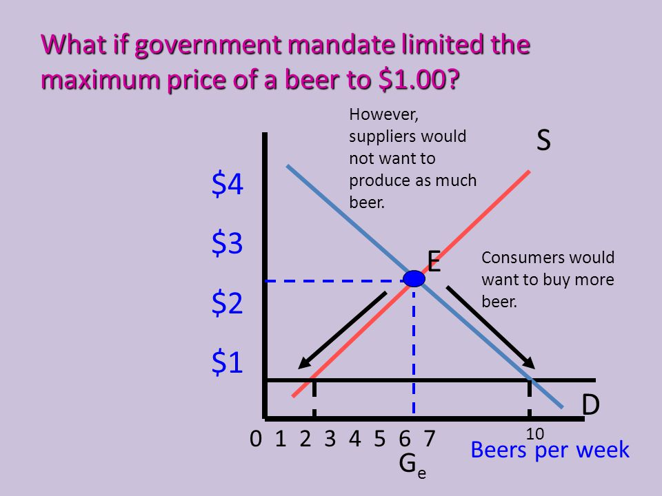 What if government mandate limited the maximum price of a beer to $1