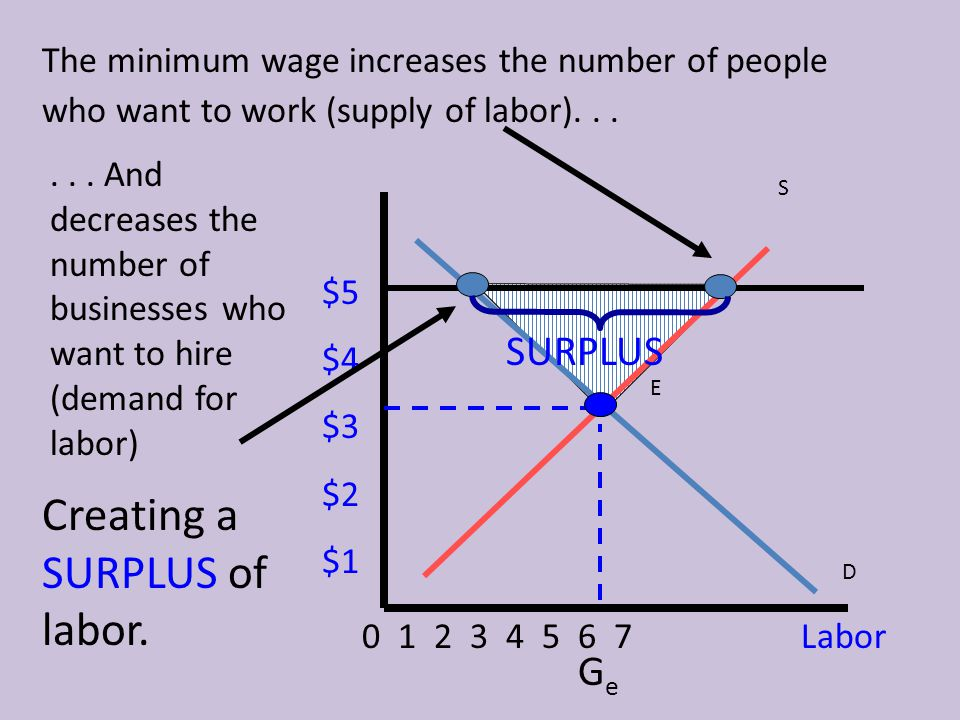 Creating a SURPLUS of labor.