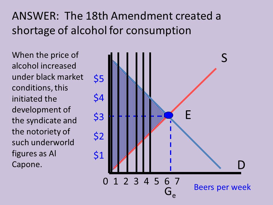 ANSWER: The 18th Amendment created a shortage of alcohol for consumption