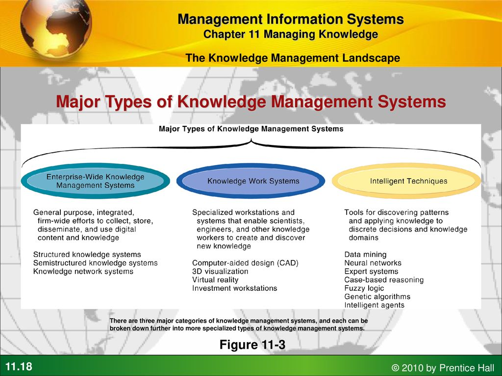 Managing Knowledge And Collaboration Ppt Download