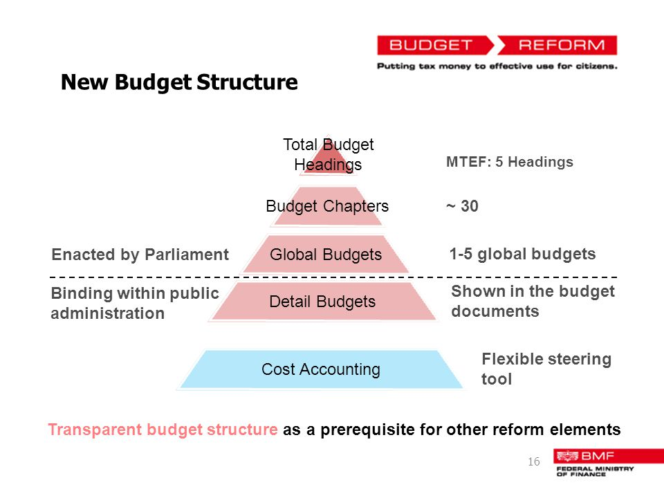 New Budget Structure Total Budget Headings Budget Chapters ~ 30
