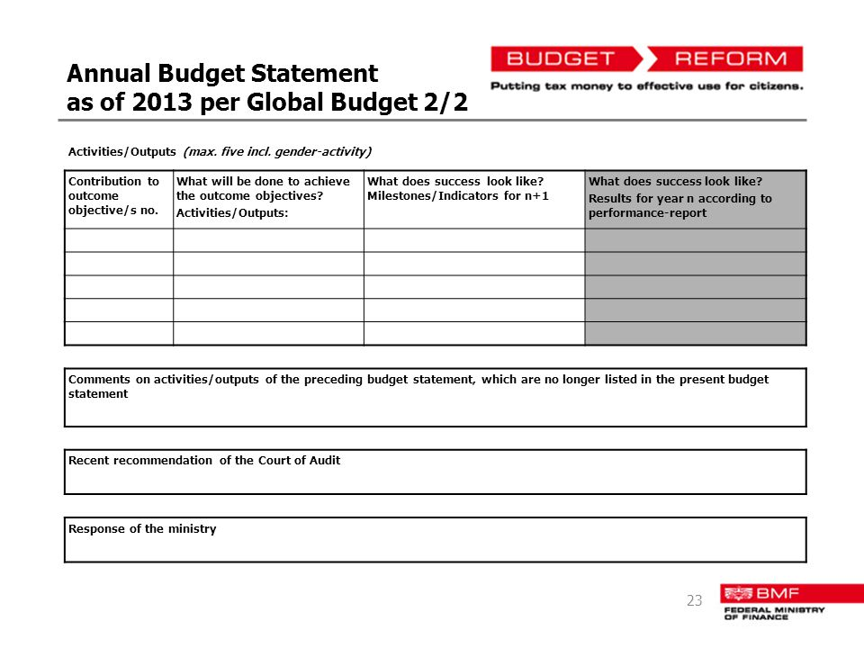 Annual Budget Statement as of 2013 per Global Budget 2/2