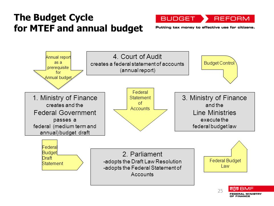 The Budget Cycle for MTEF and annual budget