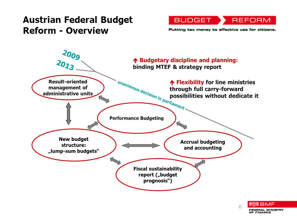 Austrian Federal Budget Reform - Overview