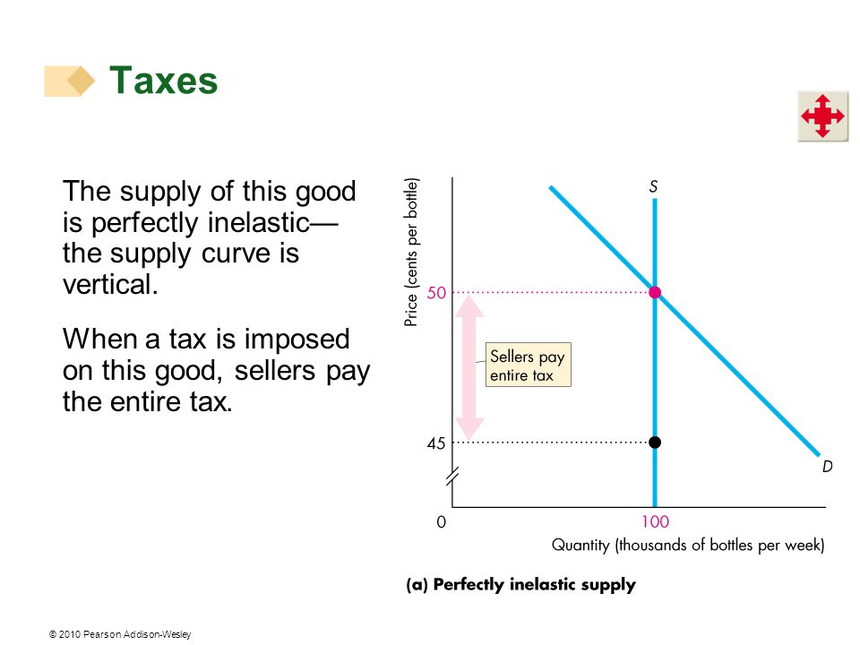 Taxes The supply of this good is perfectly inelastic—the supply curve is vertical.