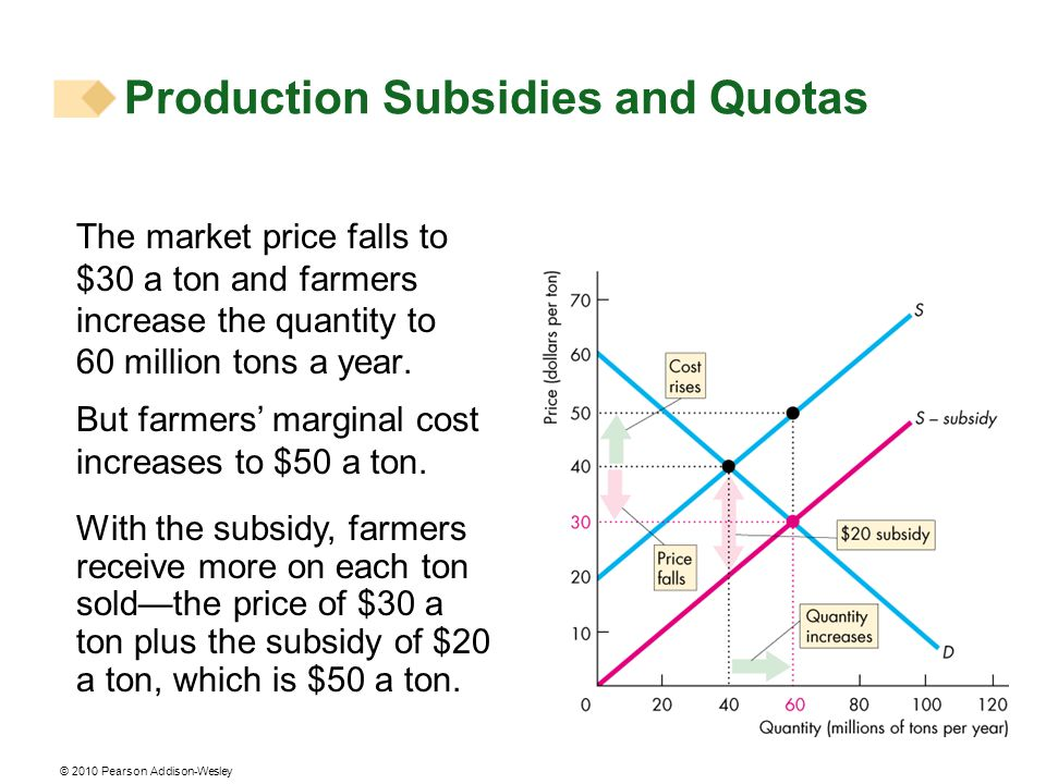 Production Subsidies and Quotas