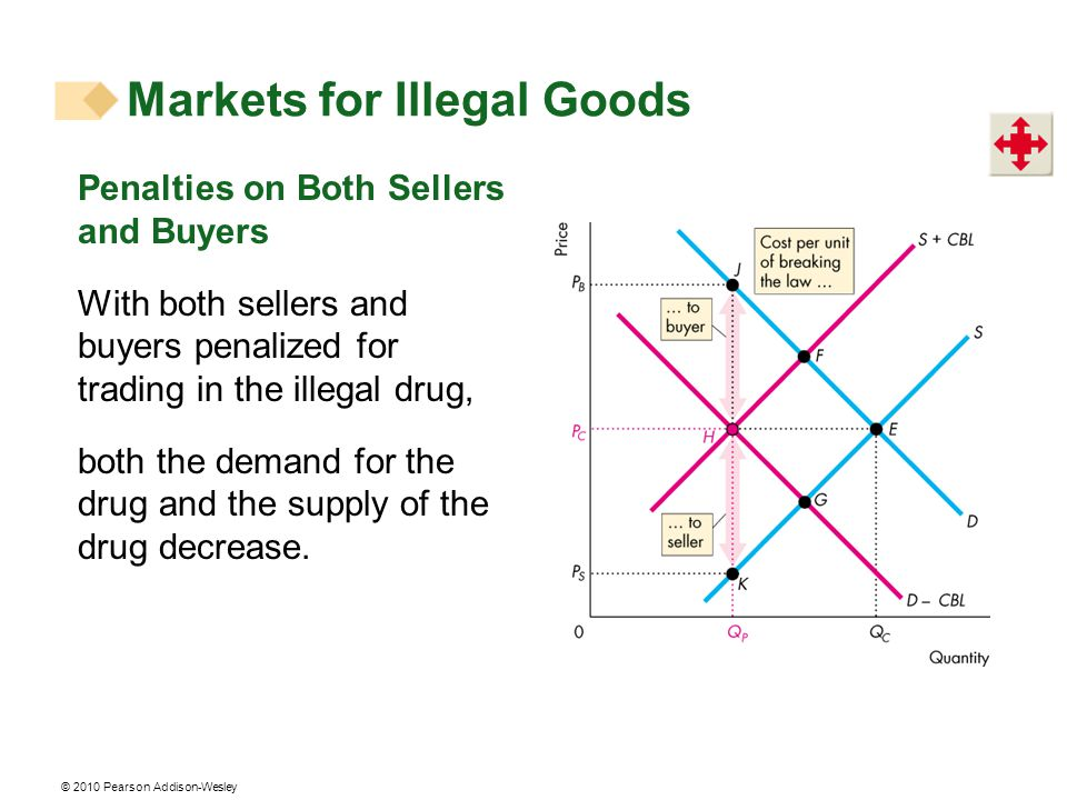 Markets for Illegal Goods
