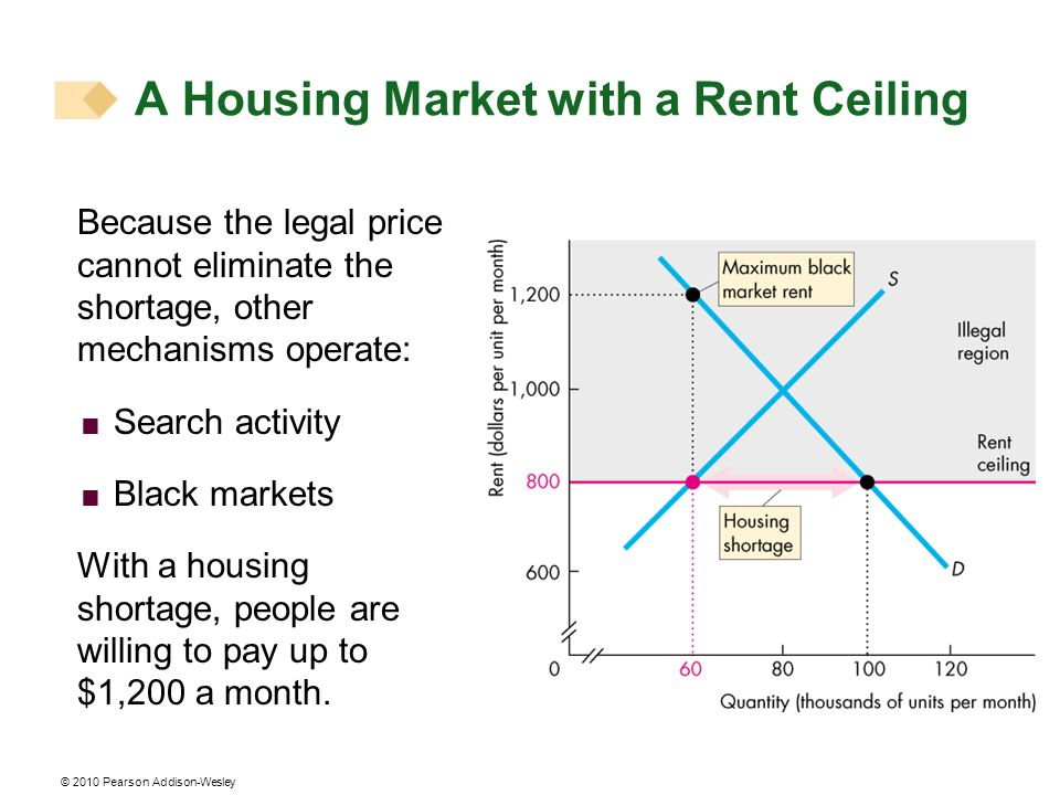 A Housing Market with a Rent Ceiling