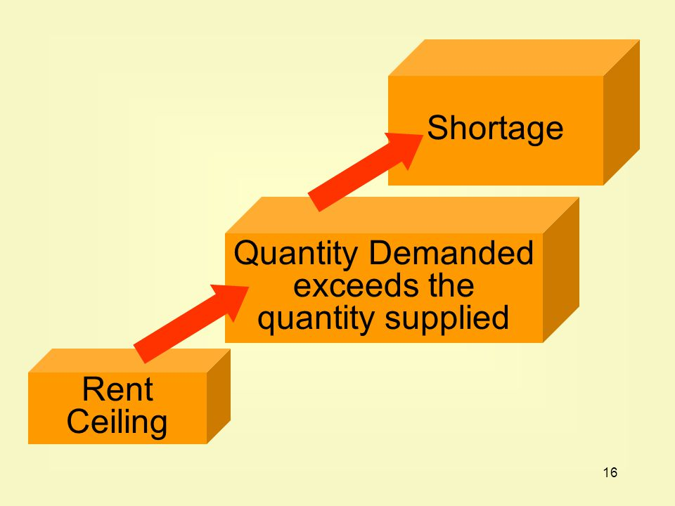 Quantity Demanded exceeds the quantity supplied