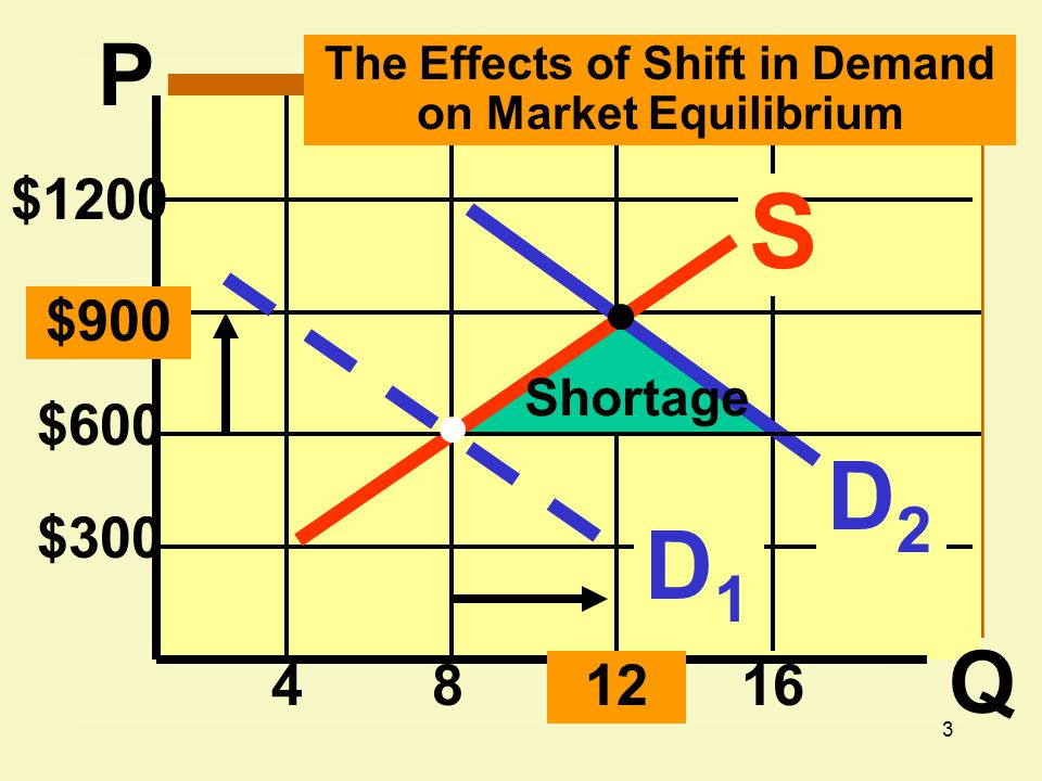 The Effects of Shift in Demand on Market Equilibrium