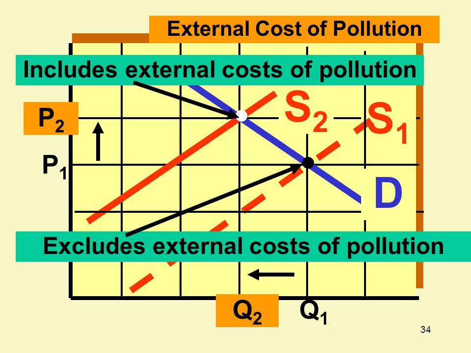 S2 S1 D P2 P1 Q2 Q1 Includes external costs of pollution