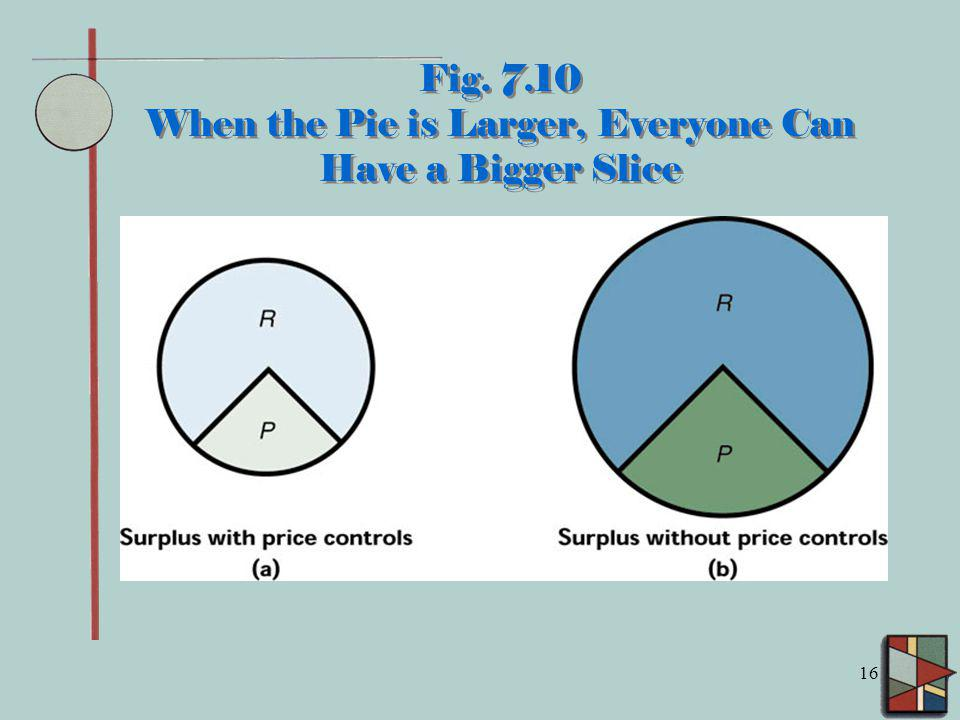Fig. 7.10 When the Pie is Larger, Everyone Can Have a Bigger Slice