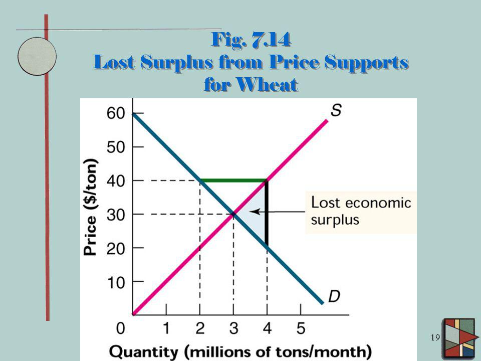 Fig. 7.14 Lost Surplus from Price Supports for Wheat