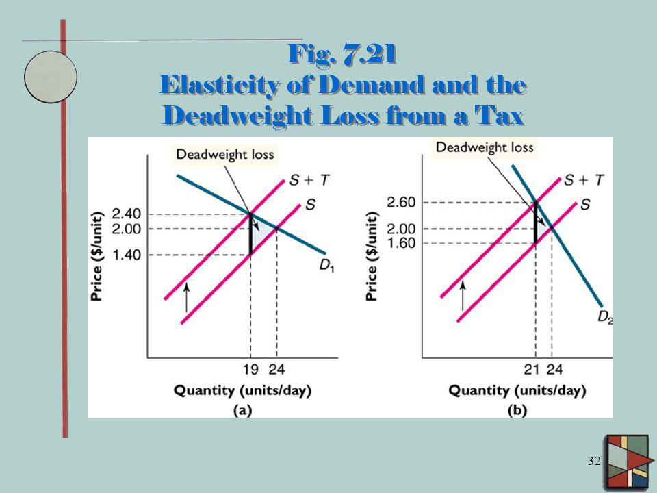 Fig. 7.21 Elasticity of Demand and the Deadweight Loss from a Tax