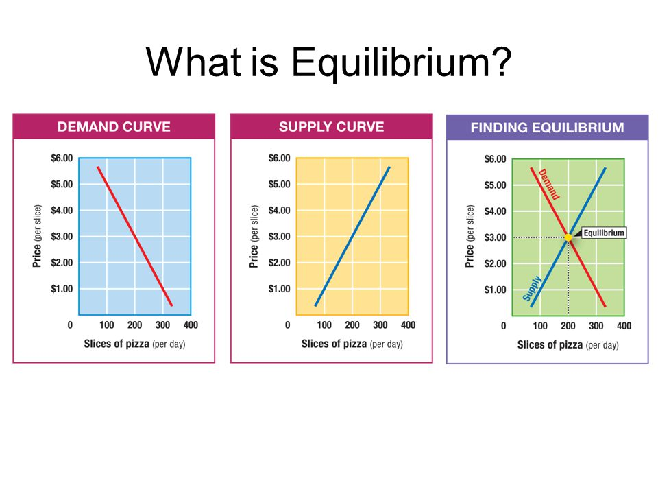 What is Equilibrium