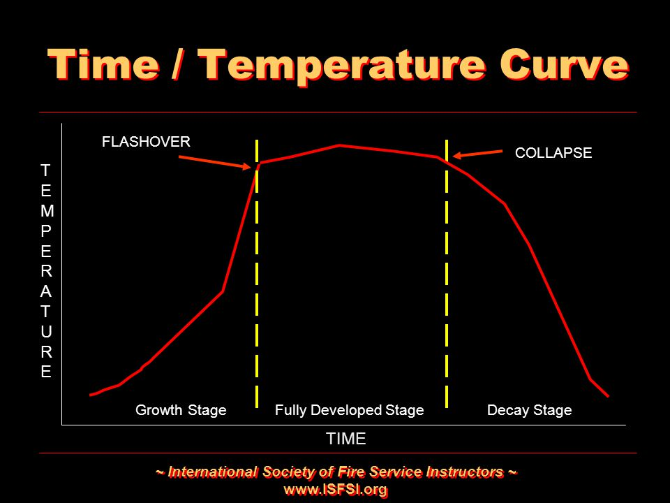 Time / Temperature Curve