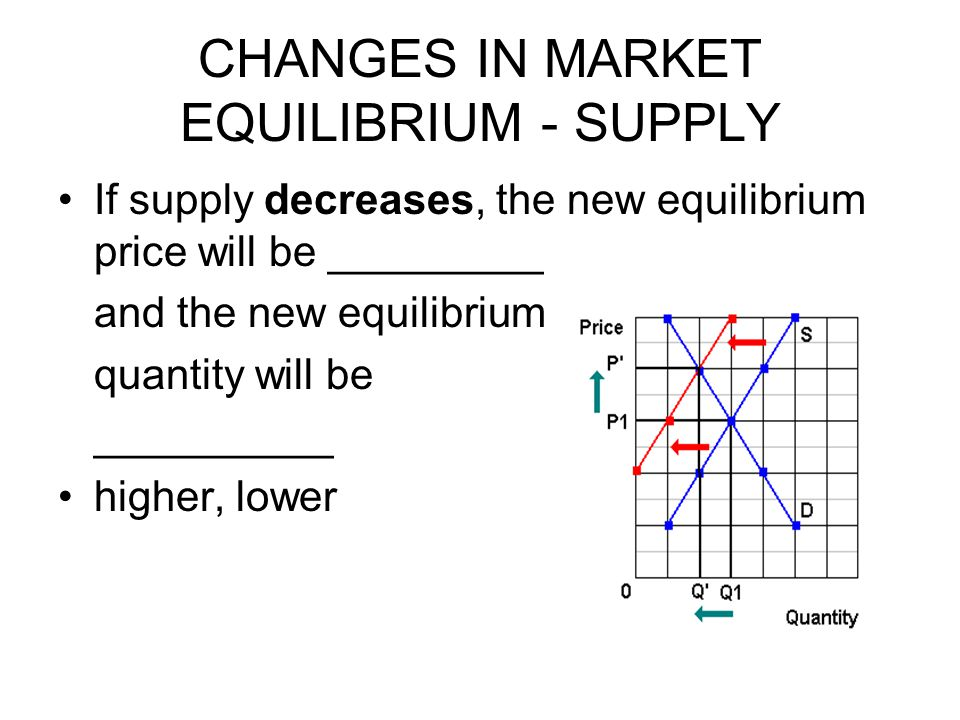 CHANGES IN MARKET EQUILIBRIUM - SUPPLY