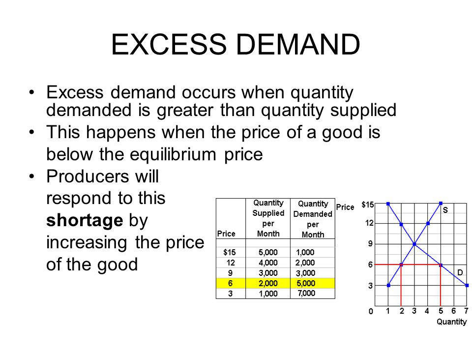 EXCESS DEMAND Excess demand occurs when quantity demanded is greater than quantity supplied. This happens when the price of a good is.