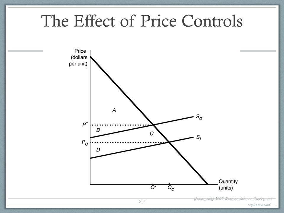 The Effect of Price Controls