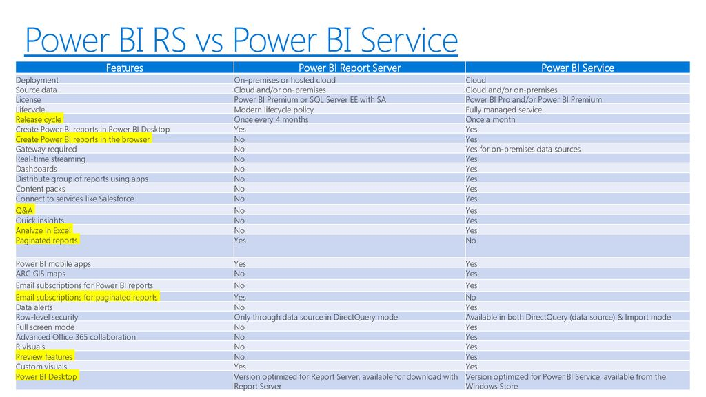 Making Sense of the Power BI Ecosystem - ppt download