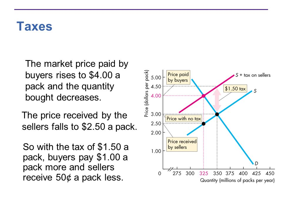 Taxes The market price paid by buyers rises to $4.00 a pack and the quantity bought decreases.