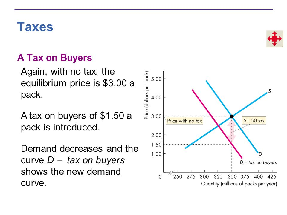 Taxes A Tax on Buyers. Again, with no tax, the equilibrium price is $3.00 a pack. A tax on buyers of $1.50 a pack is introduced.