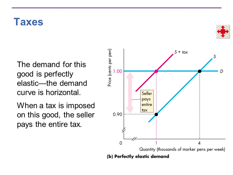 Taxes The demand for this good is perfectly elastic—the demand curve is horizontal.