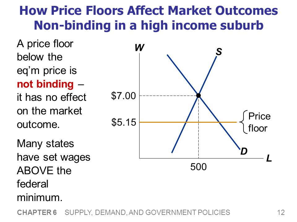 Price Ceilings To Help Consumers Ppt Download