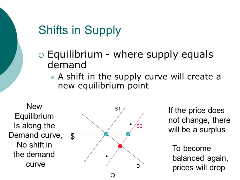 Shifts in Supply Equilibrium - where supply equals demand