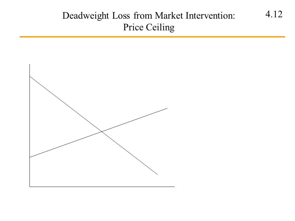Deadweight Loss from Market Intervention: Price Ceiling