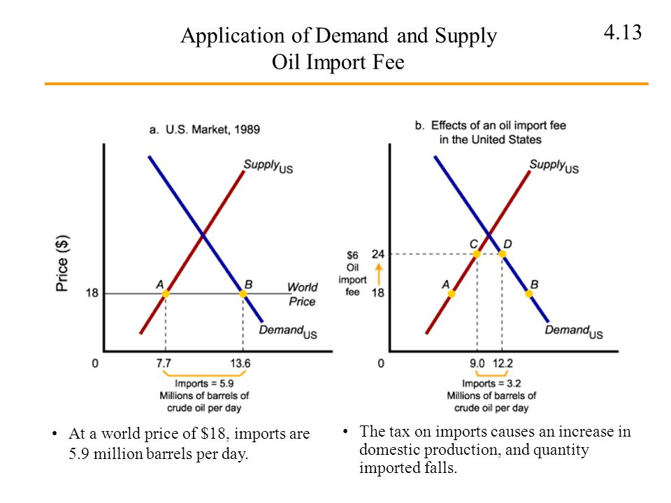 Application of Demand and Supply Oil Import Fee