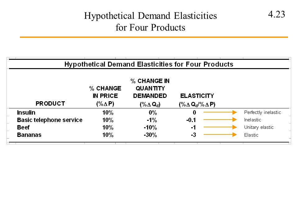 Hypothetical Demand Elasticities for Four Products