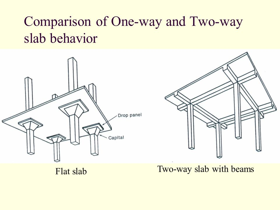 Comparison of One-way and Two-way slab behavior