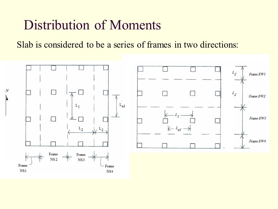 Distribution of Moments