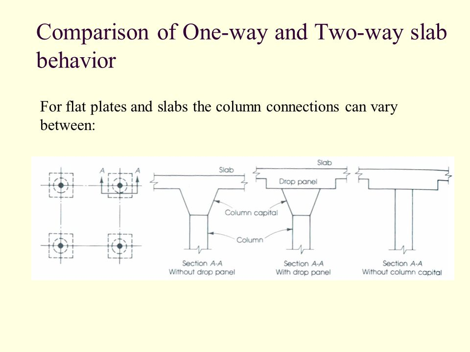 Two-way Slabs  - ppt video online download