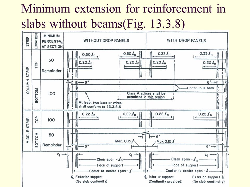 Minimum extension for reinforcement in slabs without beams(Fig