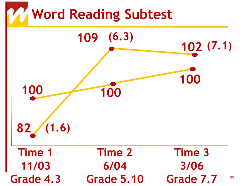 Word Reading Subtest 109 102 100 82 (1.6) (6.3) (7.1) Time 1 11/03