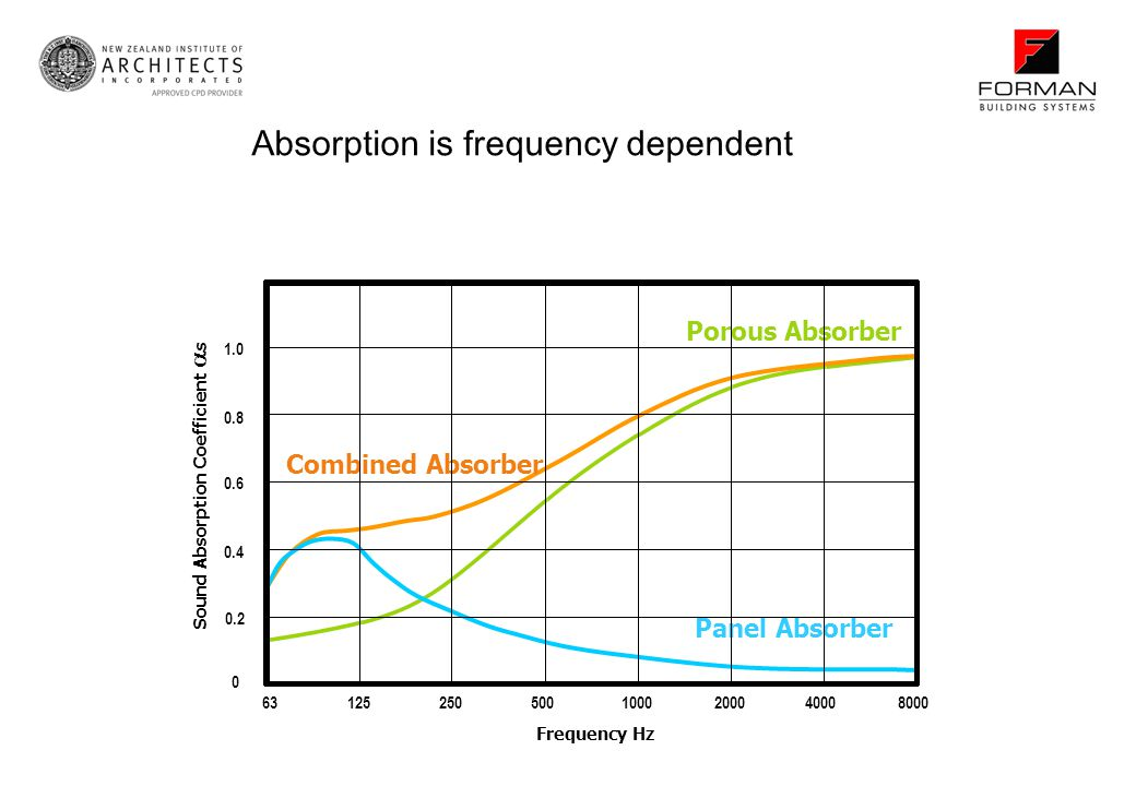 Sound Absorption Coefficient s