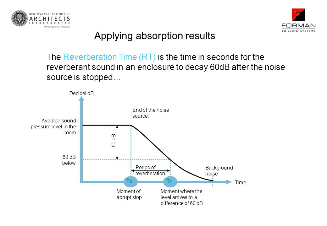Applying absorption results