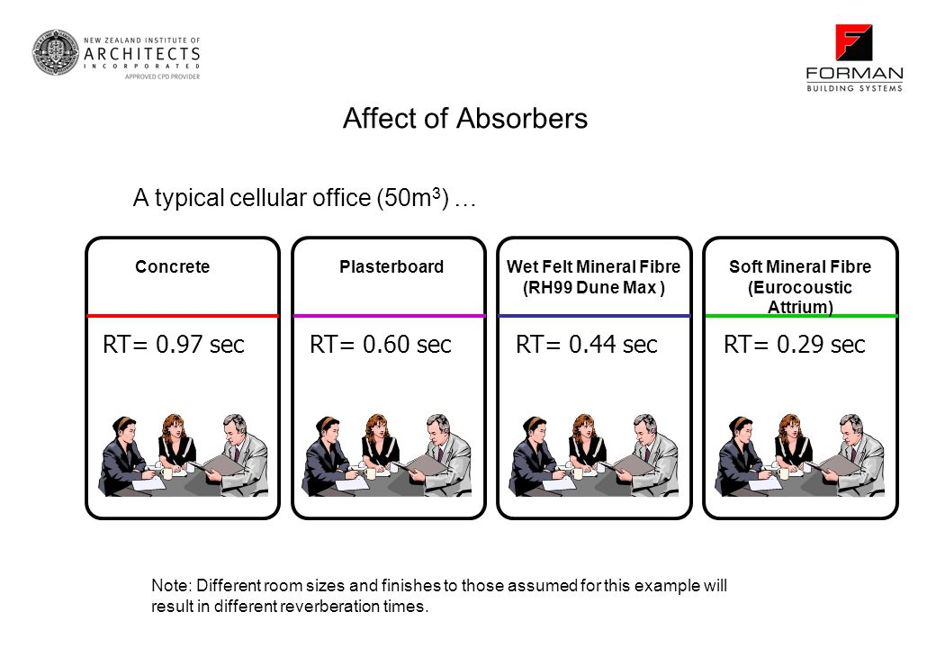 Affect of Absorbers A typical cellular office (50m3) … RT= 0.97 sec