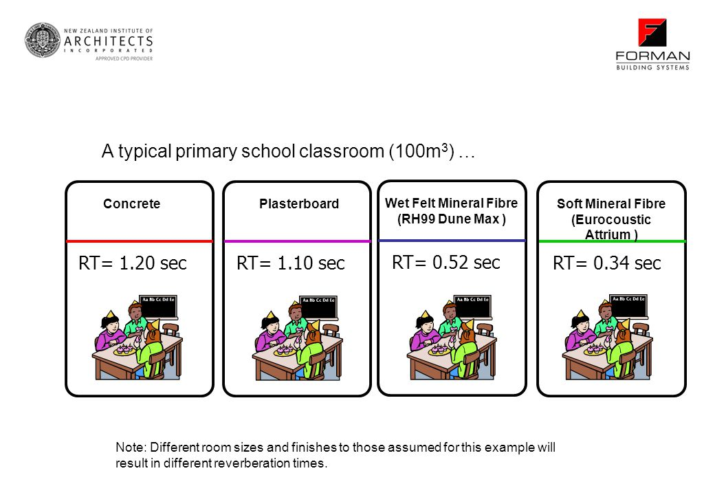 A typical primary school classroom (100m3) …