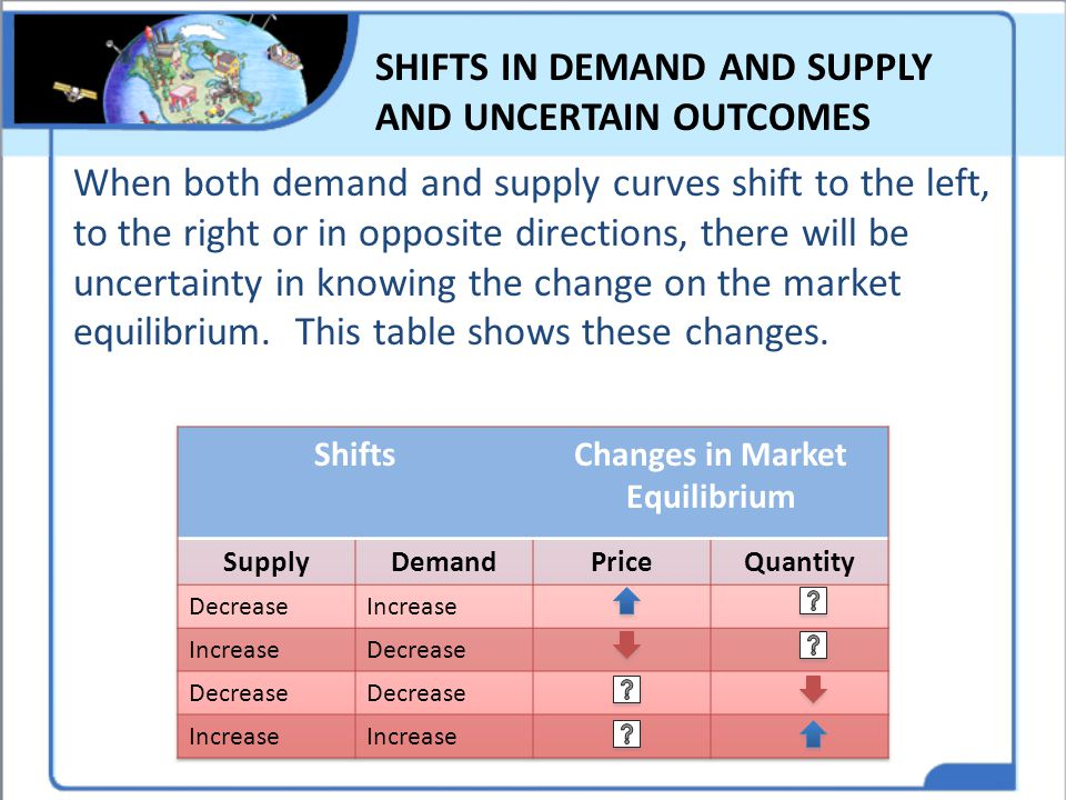 SHIFTS IN DEMAND AND SUPPLY AND UNCERTAIN OUTCOMES