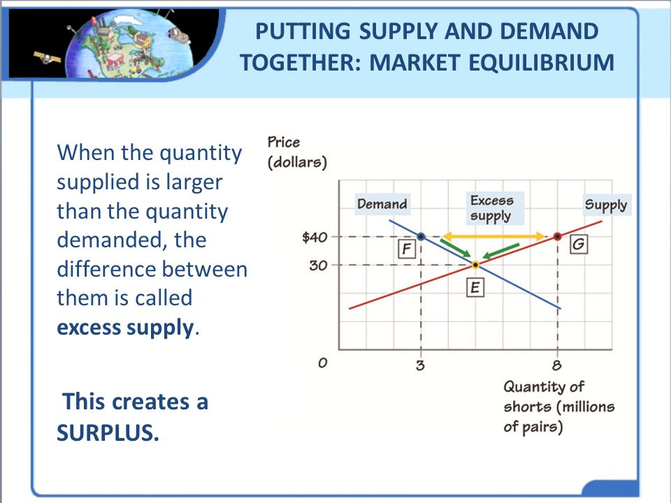 PUTTING SUPPLY AND DEMAND TOGETHER: MARKET EQUILIBRIUM